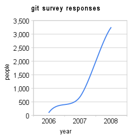 Git survey responses (1) thumb-2-.png