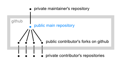 Distributed repository structure on github.png